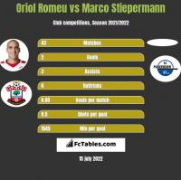Oriol Romeu vs Marco Stiepermann h2h player stats