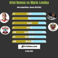 Oriol Romeu vs Mario Lemina h2h player stats