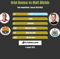 Oriol Romeu vs Matt Ritchie h2h player stats