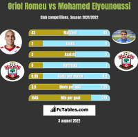 Oriol Romeu vs Mohamed Elyounoussi h2h player stats