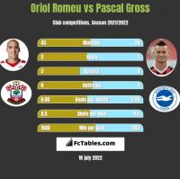 Oriol Romeu vs Pascal Gross h2h player stats