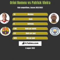 Oriol Romeu vs Patrick Vieira h2h player stats
