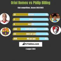 Oriol Romeu vs Philip Billing h2h player stats