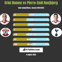 Oriol Romeu vs Pierre-Emil Hoejbjerg h2h player stats