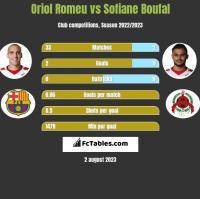 Oriol Romeu vs Sofiane Boufal h2h player stats