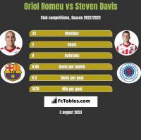Oriol Romeu vs Steven Davis h2h player stats