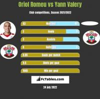 Oriol Romeu vs Yann Valery h2h player stats