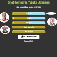 Oriol Romeu vs Tyreke Johnson h2h player stats