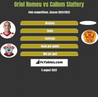 Oriol Romeu vs Callum Slattery h2h player stats