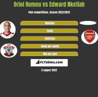 Oriol Romeu vs Edward Nketiah h2h player stats
