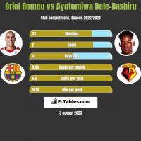 Oriol Romeu vs Ayotomiwa Dele-Bashiru h2h player stats