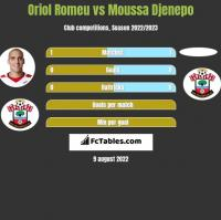 Oriol Romeu vs Moussa Djenepo h2h player stats