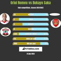 Oriol Romeu vs Bukayo Saka h2h player stats