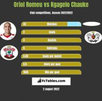 Oriol Romeu vs Kgagelo Chauke h2h player stats