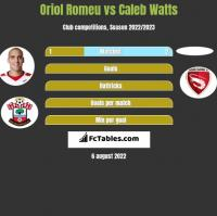Oriol Romeu vs Caleb Watts h2h player stats