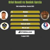 Oriol Rosell vs Boniek Garcia h2h player stats