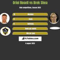 Oriol Rosell vs Brek Shea h2h player stats