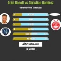 Oriol Rosell vs Christian Ramirez h2h player stats