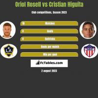 Oriol Rosell vs Cristian Higuita h2h player stats
