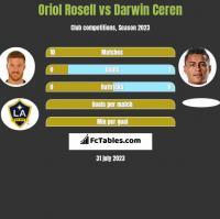 Oriol Rosell vs Darwin Ceren h2h player stats