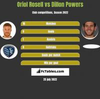 Oriol Rosell vs Dillon Powers h2h player stats