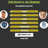 Oriol Rosell vs Jay Chapman h2h player stats