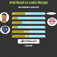 Oriol Rosell vs Lewis Morgan h2h player stats