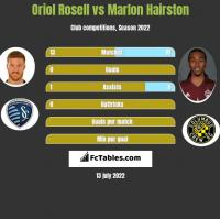 Oriol Rosell vs Marlon Hairston h2h player stats