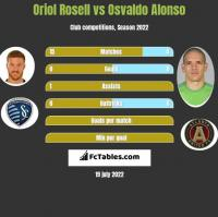 Oriol Rosell vs Osvaldo Alonso h2h player stats