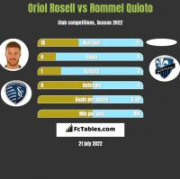 Oriol Rosell vs Rommel Quioto h2h player stats