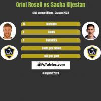 Oriol Rosell vs Sacha Kljestan h2h player stats