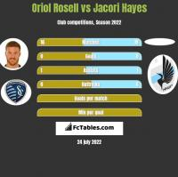 Oriol Rosell vs Jacori Hayes h2h player stats