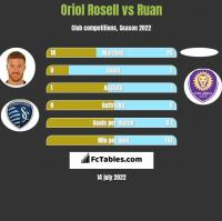 Oriol Rosell vs Ruan h2h player stats