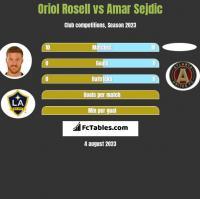 Oriol Rosell vs Amar Sejdic h2h player stats