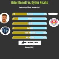 Oriol Rosell vs Dylan Nealis h2h player stats