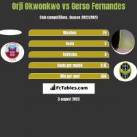 Orji Okwonkwo vs Gerso Fernandes h2h player stats