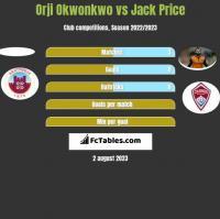 Orji Okwonkwo vs Jack Price h2h player stats