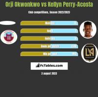 Orji Okwonkwo vs Kellyn Perry-Acosta h2h player stats