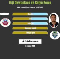 Orji Okwonkwo vs Kelyn Rowe h2h player stats