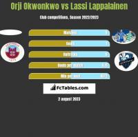 Orji Okwonkwo vs Lassi Lappalainen h2h player stats