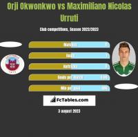 Orji Okwonkwo vs Maximiliano Nicolas Urruti h2h player stats