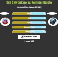 Orji Okwonkwo vs Rommel Quioto h2h player stats