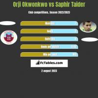 Orji Okwonkwo vs Saphir Taider h2h player stats
