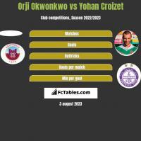 Orji Okwonkwo vs Yohan Croizet h2h player stats