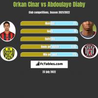 Orkan Cinar vs Abdoulaye Diaby h2h player stats