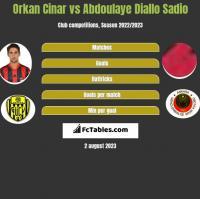 Orkan Cinar vs Abdoulaye Diallo Sadio h2h player stats