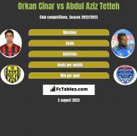 Orkan Cinar vs Abdul Aziz Tetteh h2h player stats
