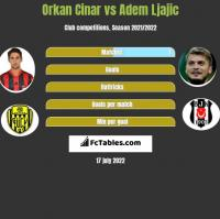 Orkan Cinar vs Adem Ljajić h2h player stats