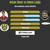 Orkan Cinar vs Adem Ljajic h2h player stats