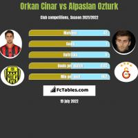 Orkan Cinar vs Alpaslan Ozturk h2h player stats